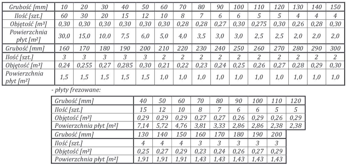 Arbet - tabela pojemności styropianów