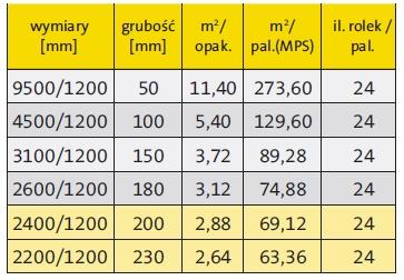 Wełna mineralna szklana Isover Super Mata - tabela pojemności