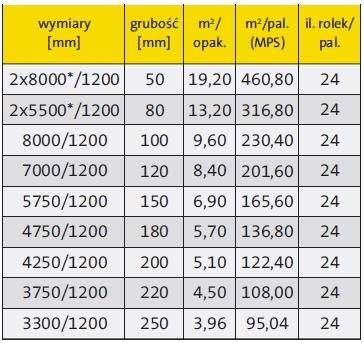 Wełna mineralna szklana Isover Uni Mata - tabela pojemności