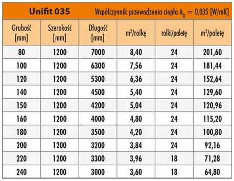 Wełna mineralna szklana Knauf 035 Unifit - tabela pojemności