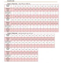 Kreisel Expert 1 - parametry