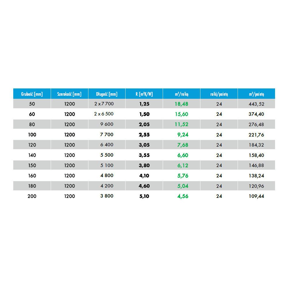 Petralana Petralight 035 5cm Wełna mineralna skalna