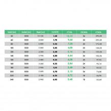 Petralana Petralight 200mm Niepalna wełna mineralna w płytach