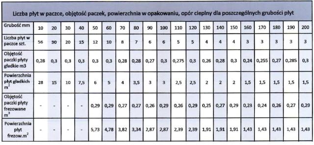 tabela pojemności styropianów Besser