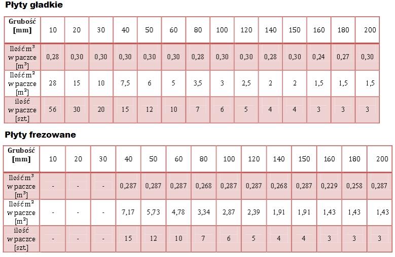 tabela pojemności styropianów Swisspor